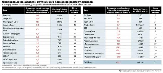 Крупнейшая прибыль и убыток российских банков за 2014 год