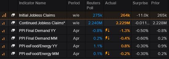Стата США, опять слабенькие дефляционные цифры