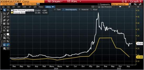 Тиньков про облигации Тиньков