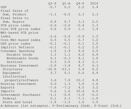 ВВП США 1 квартал 2015