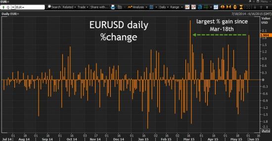 необычно сильное движение по EURUSD вверх сегодня. В чем причина?