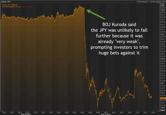 причина падения иены