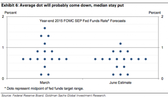 Прогноз по ставке ФРС 2015