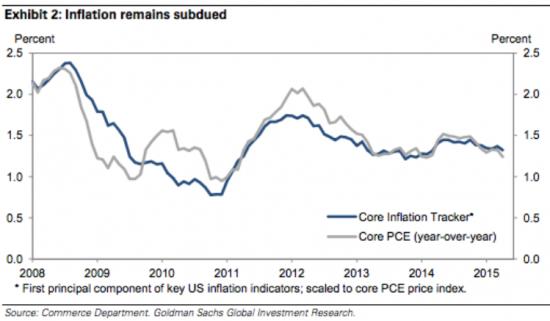 Инфляция США 2015