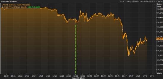 ЦБ снизил ставку на 100 пунктов до 11,5%, как ожидалось
