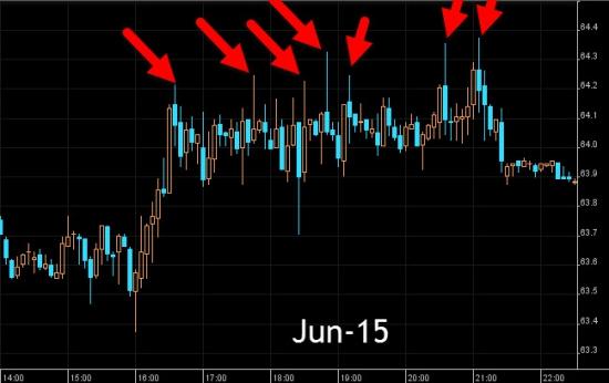 Алгоритм заливает нефть Brent крупными партиями от $64 за баррель второй день