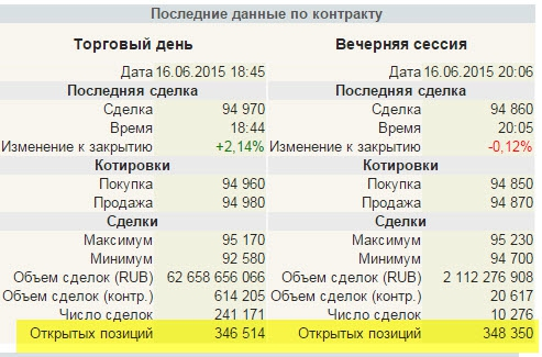 Интерес к российскому рынку упал в три раза!