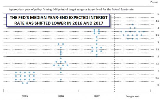 Вероятность повышения ставки ФРС в июле упала до нуля