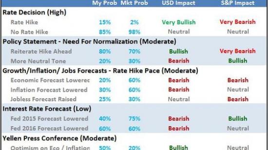 Таблица исходов по рынку к сегодняшнему заседанию ФРС