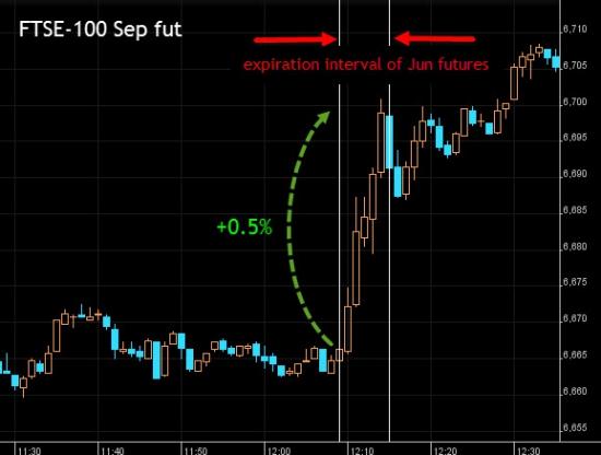 экспирация фьючерса FTSE100