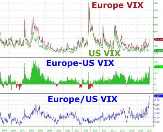График, который показывает, почему Европу сейчас лучше торговать, чем США