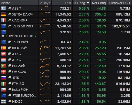 Почему растет рынок сегодня?