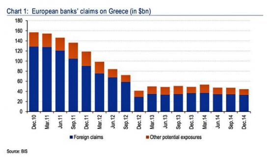 активы европейских банков в Греции