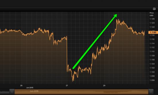 Почему евро вырос на 300 пунктов несмотря на растущий риск дефолта Греции?