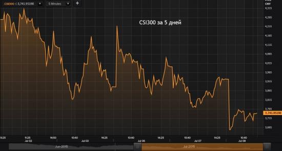 Китайский рынок снова рухнул