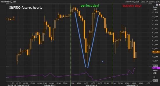 Что происходит на рынках сегодня?