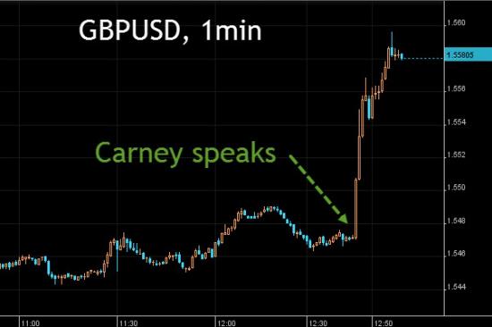Активность в британском фунте и FTSE100