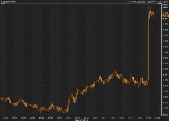 Банк Канады снизил ставку на 0,25% до 0,5%, USDCAD +130п