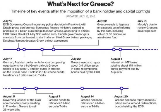 Комментарий по рынкам и Греции