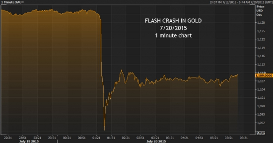 Золото flash crash