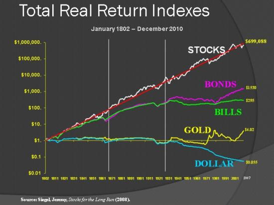 Реальная долгосрочная доходность инвестиций в золото