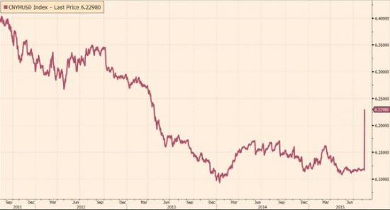 девальвация юаня 2015
