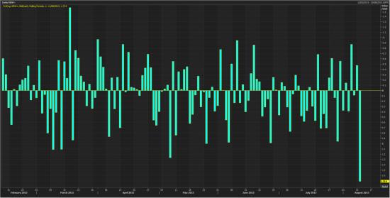 Китай неожиданно девальвировал юань на рекордную величину