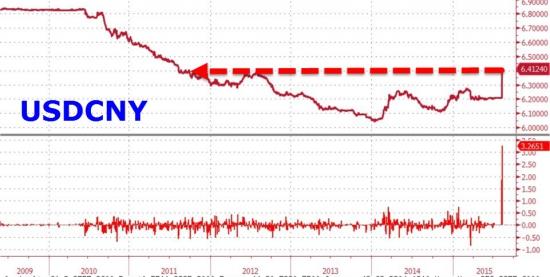 Юань рушится второй день, вызывая панику на фондовых рынках мира
