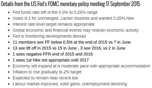 ФРС оставил ставку без изменений