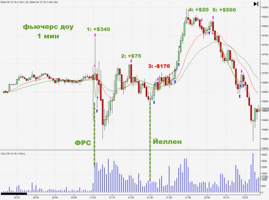 Как я вчера торговал ФРС? +$825