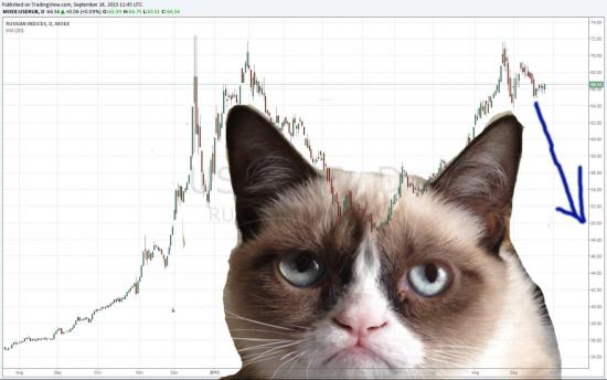 """Паттерн """"Сердитый кот"""" дал сверхточный сигнал по рублю!"""