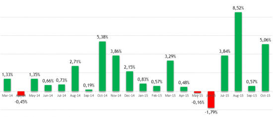 Наш фонд Kvadrat Black в октябре заработал 5%