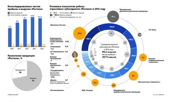 Структура Ростеха и показатели работы дочек Ростеха в 2014 году