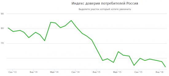 Индекс доверия потребителей смартлаба.