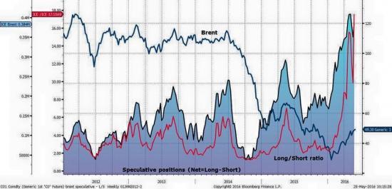 Спекулятивный лонг в нефти Brent - немыслимый рекорд!