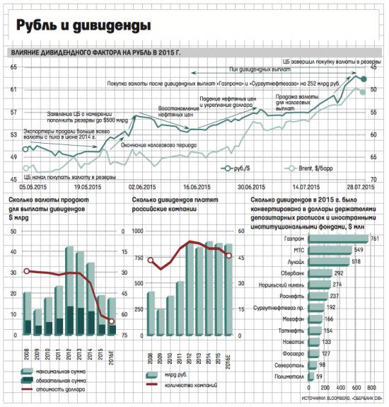 Как выплаты дивидендов могут способствовать ослаблению рубля в ближайшее время?