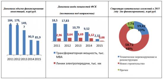 Капзатраты ФСК ЕЭС