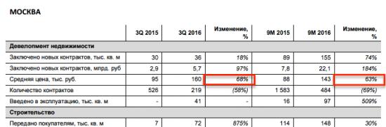 За год цена не московскую недвижимость выросла на 68%?