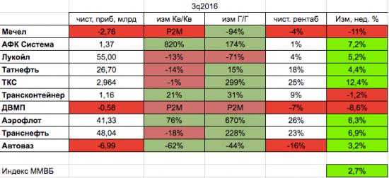 Отчеты российских компаний по МСФО за прошедшую неделю. Тренды