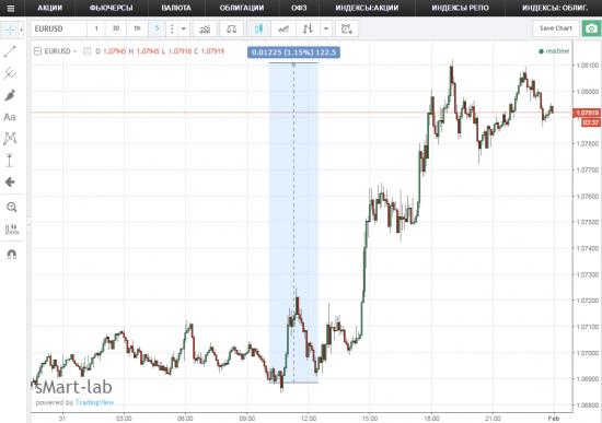 Евро +1% сегодня, золото +1,4%. Причина - Трамп начинает валютную войну
