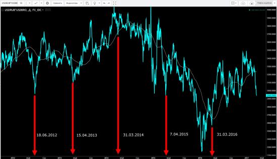 Нефть Brent в рублях - минимум с ноября прошлого года (2950 руб за баррель)