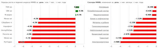 В центре внимания: Русгидро, Банк Санкт-Петербург, НЛМК, Казаньоргсинтез