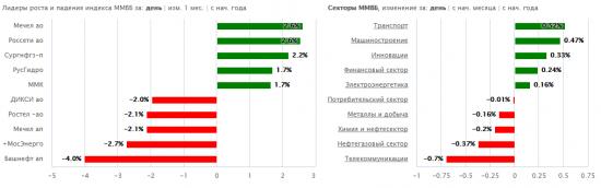 Итоги дня ММВБ: Газпром, Банк Санкт-Петербург,Русгидро, Полюс, ЛСР
