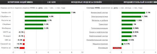 Итоги дня: Яндекс,Квадра,Сбер, Оргсинтез,Дикси,Газпром