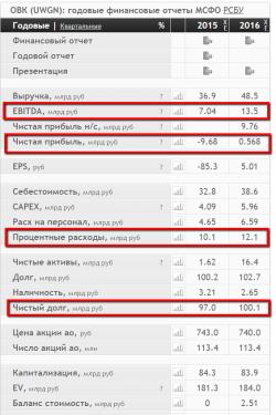 Финансовые показатели ОВК 2016 МСФО