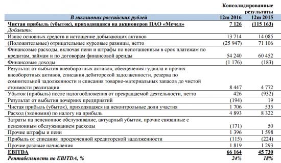 Пример расчета EBITDA
