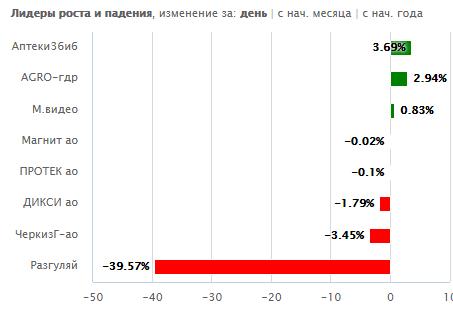 Итоги дня: Разгуляй, Мечел, Распадская, Газпром, ОВК, ВТБ
