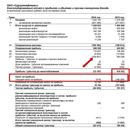 Налог на прибыль Сургутнефтегаза
