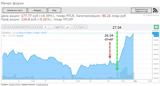 Итоги недели: Газпром. ФСК ЕЭС, Мечел, Яндекс, Татнефть