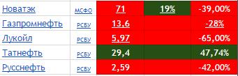 Итоги дня ММВБ: АФК Система, МТС,Ленэнерго,Лукойл, Мостотрест, Газпром, МРСК ЦП